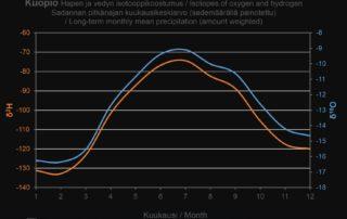 Sadannan pitkänajan kuukausikeskiarvo hapen ja vedyn isotooppikoostumuksen osalta Kuopiossa